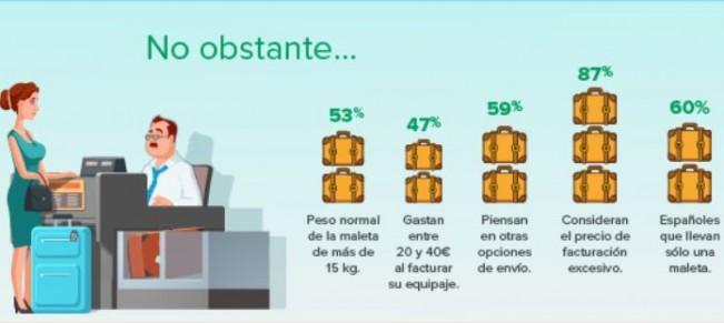 porcentajes de españoles y su equipaje