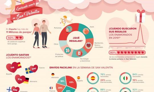 infografia_san_valentin_2020-1